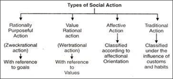 Four types of social action