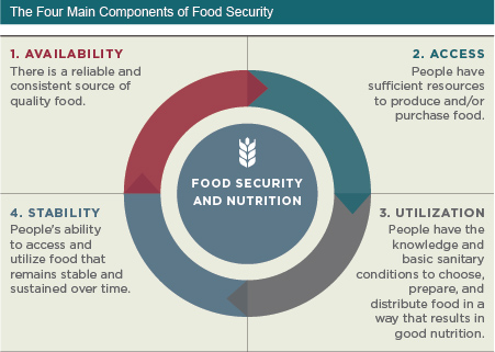 Illustration 1 for Food Security Bill 2013- All the Information