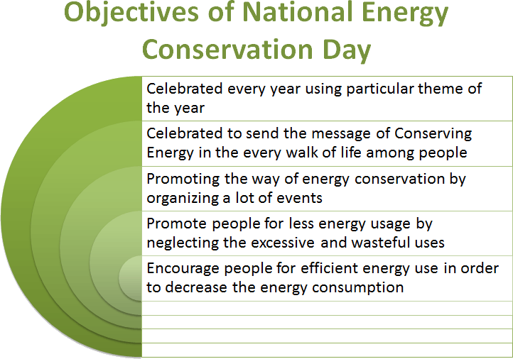 energy conservation in india The jammu and kashmir energy conservation act, 2011 (act therewith and incidental thereto be it enacted by the state legislature in the sixty-second year of republic of india as follows standardization and efficient use of energy and its conservation (2) the government.