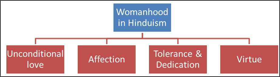 Womanhood in Hinduism