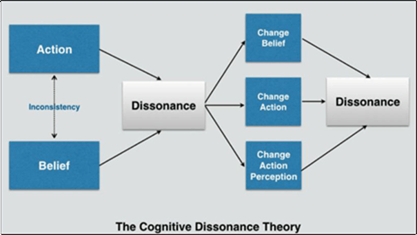 Self-perception theory and Cognitive dissonance theory