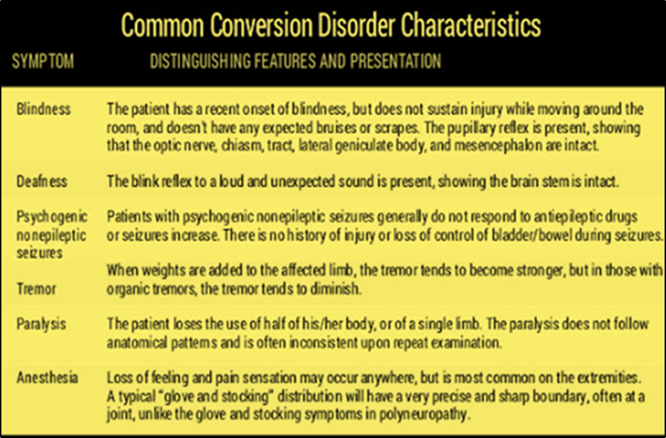 The Conversion disorder