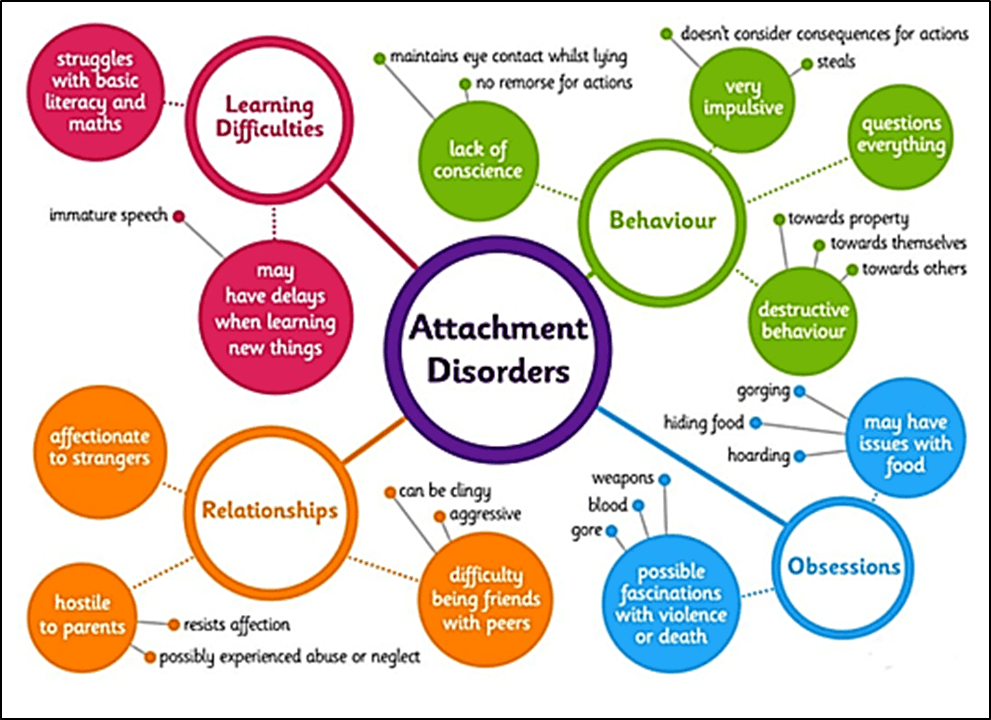 Attachment disorders