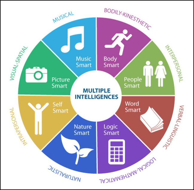 Multiple intelligences identified by Gardner
