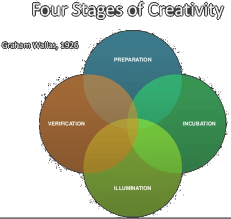 Stages of creativity explained by Graham Wallas