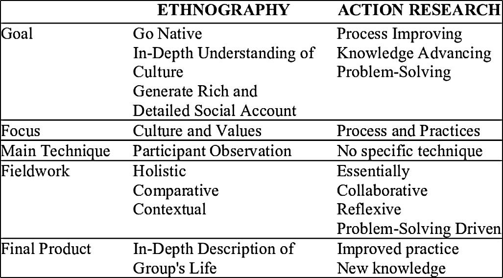 Characteristics of Ethnography