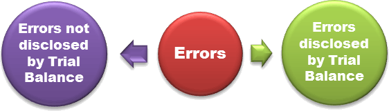 Errors and its two categories.