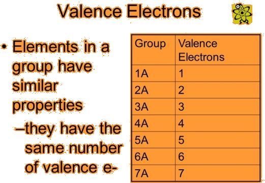Image of valence electrons