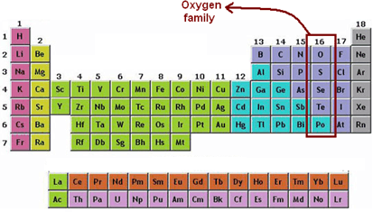 Image of oxygen family in periodic table