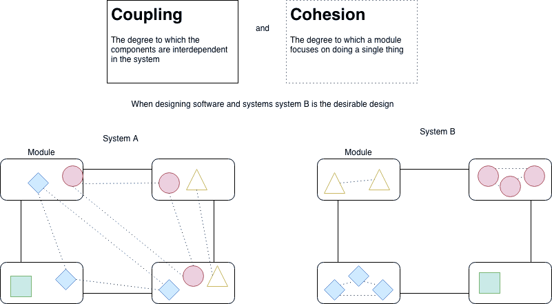 Image of The Coupling and Cohesion