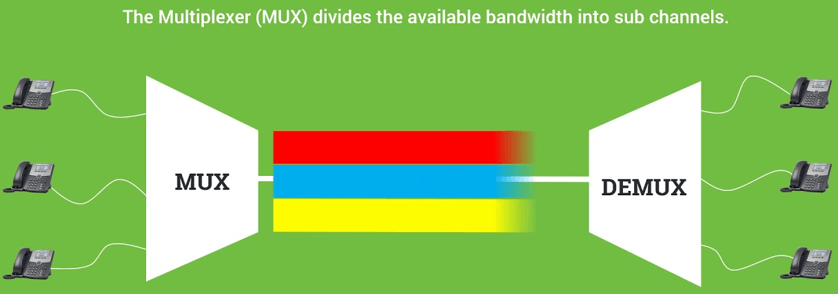 Image of The Multiplexer Divides