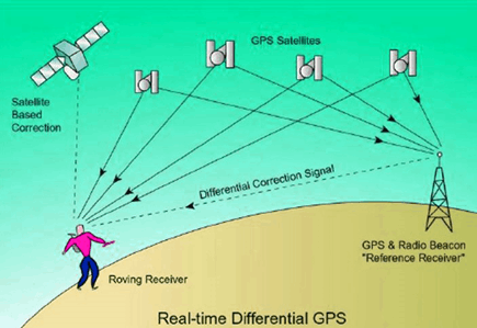 the important features of GPS