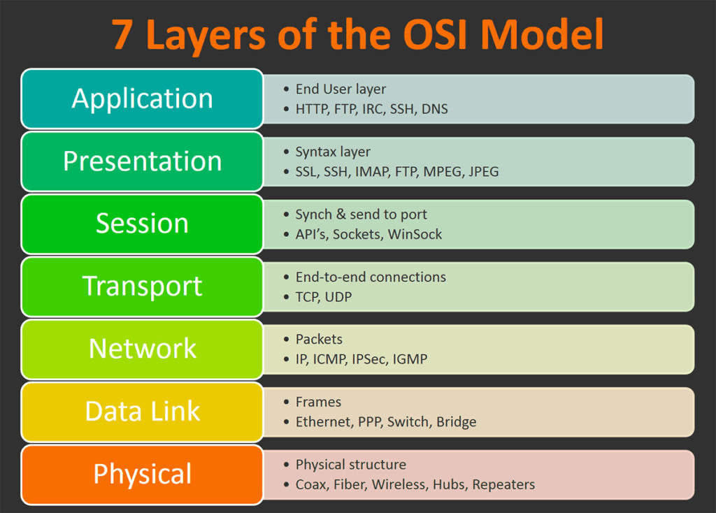 Image of The 7 Layers of Osi Model