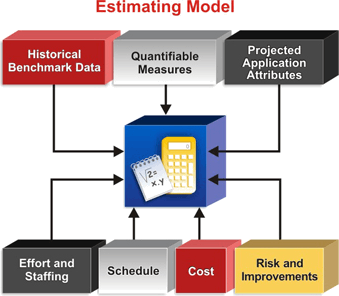 Image of The Estimating Model