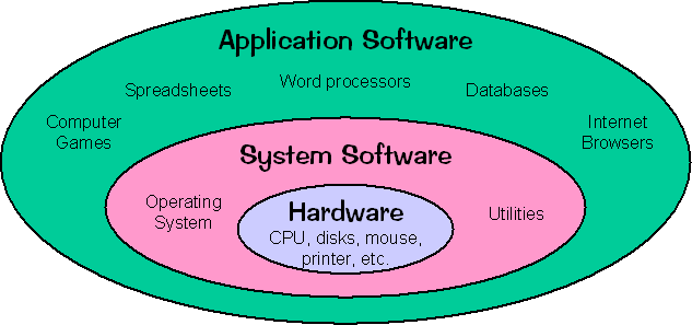 Image of The Computer Software