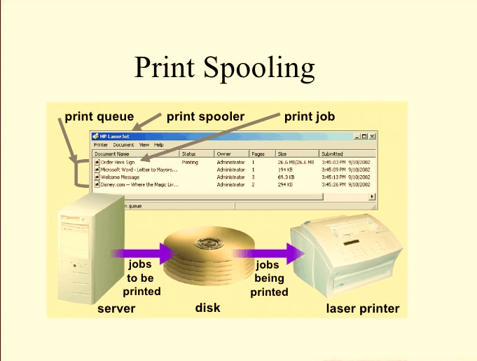 Image of The Spooler in Computers