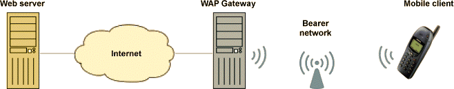 Image of The Wireless Application Protocol