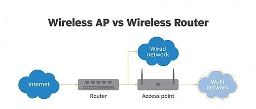 The Wireless Routers and Access Points