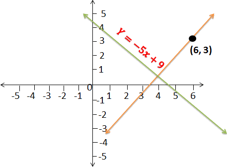 Line passing through point (6, 3)