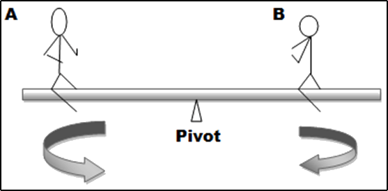 Image of the Pivot