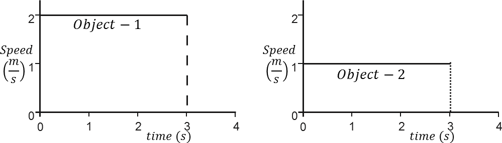 Two graphs of speed ⟶ time