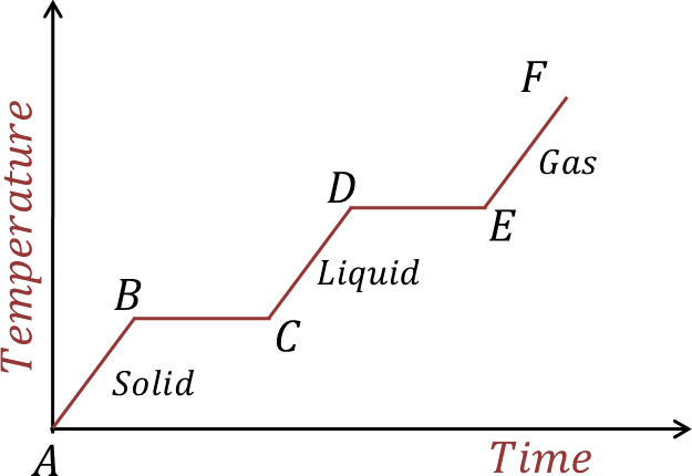 A heating curve of a substance