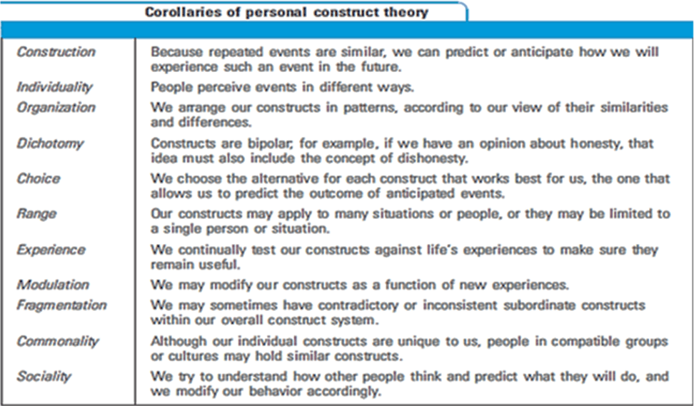 Corollaries of Personal construct theory