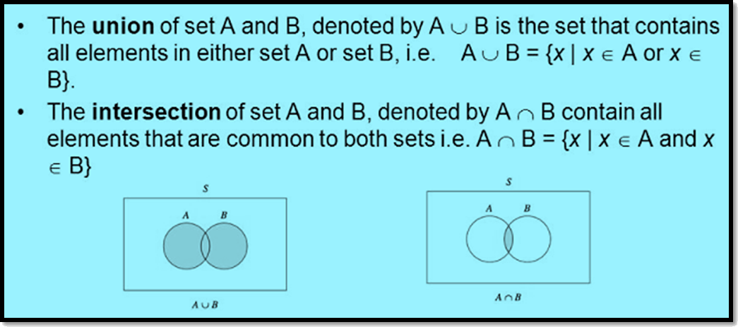 In figure definitions of the union and intersection are give …