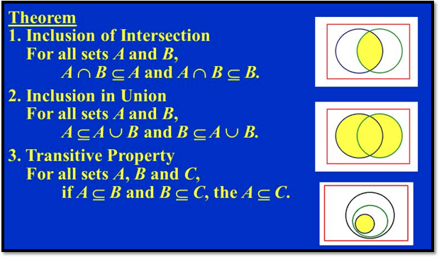In figure intersection and union properties are given.