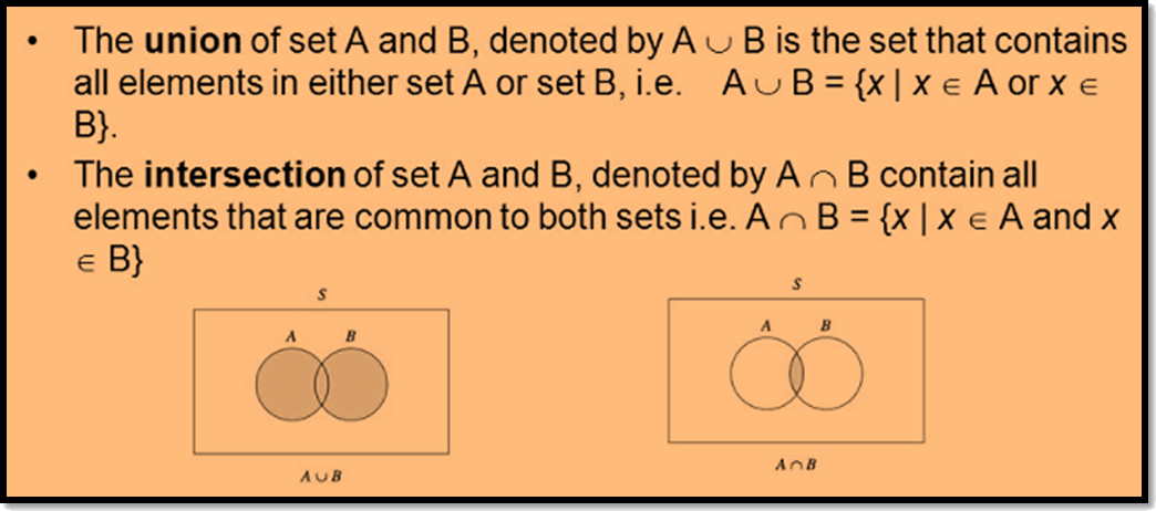 In figure union and Intersection of sets are defined.
