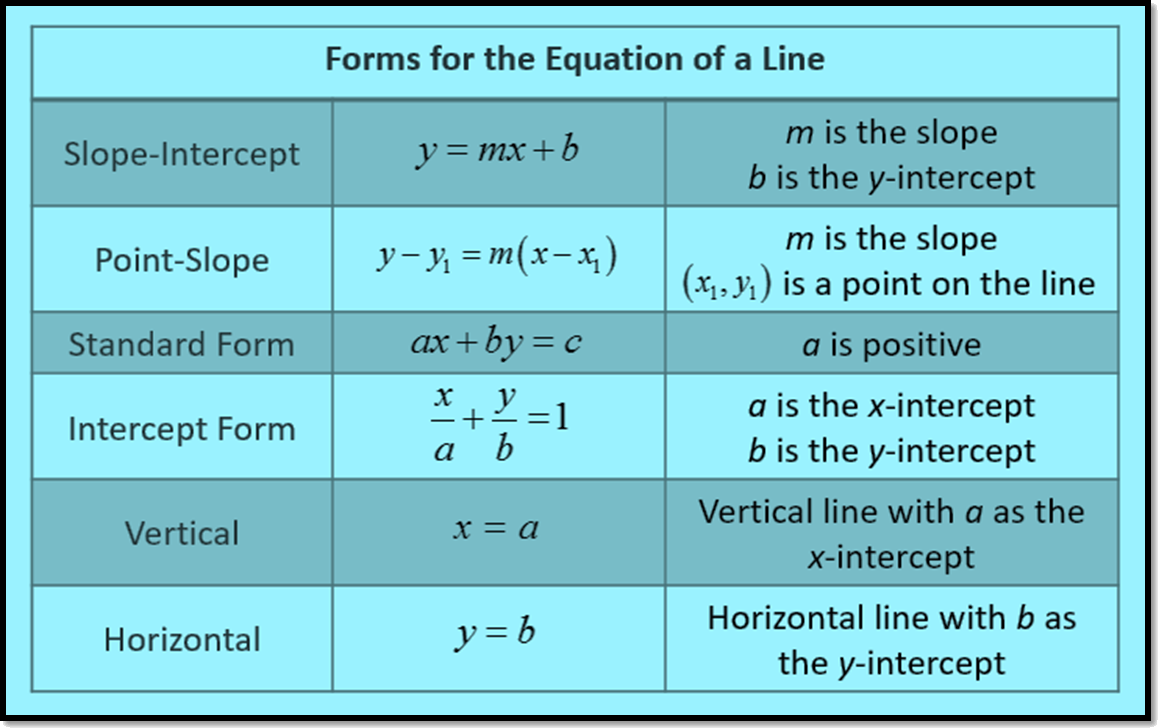 Forms for the equation of a line
