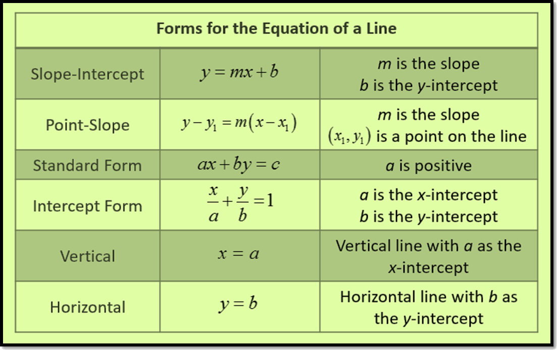 Form for the equation of a line