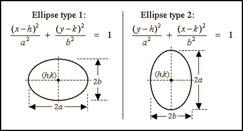 In figure formula of ellipse is given.