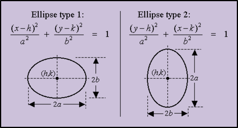 In figure formula of ellipse is shown.