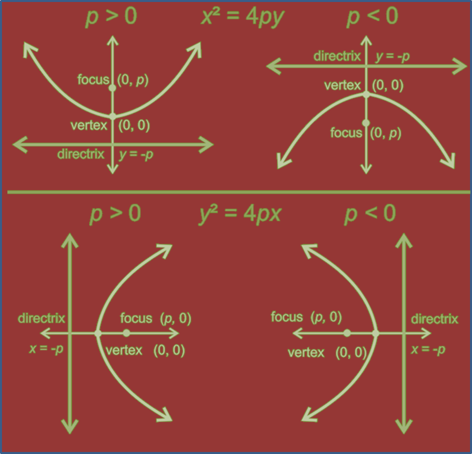 In figure equation of parabola is shown.