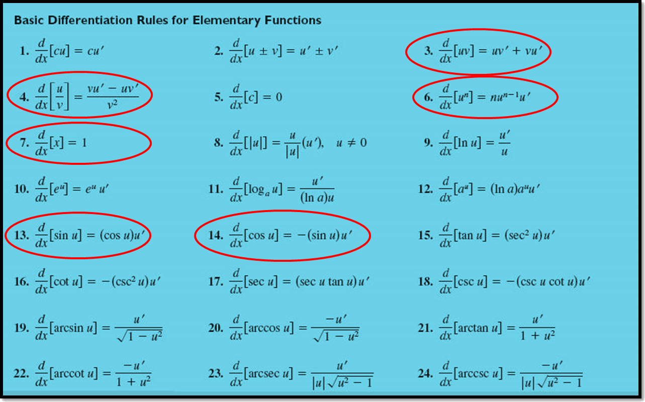 Derivation of elementary function is shown