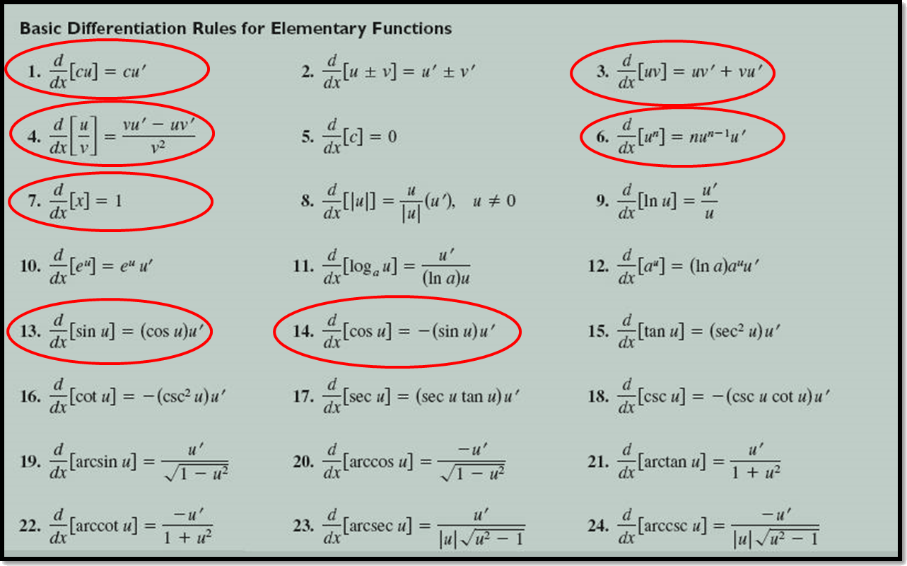 Differentiation formulas of elementary function are shown.