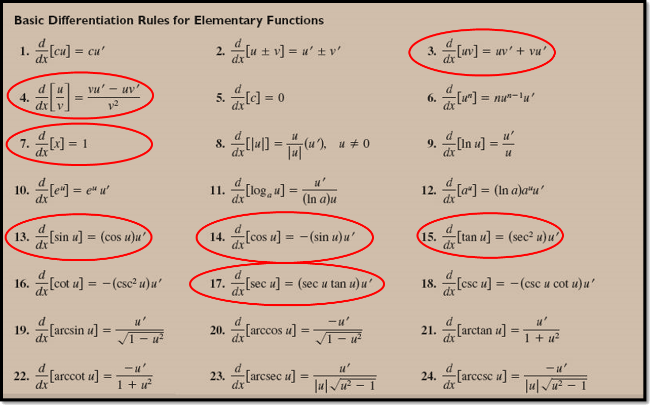 In image differentiation of elementary function is shown.