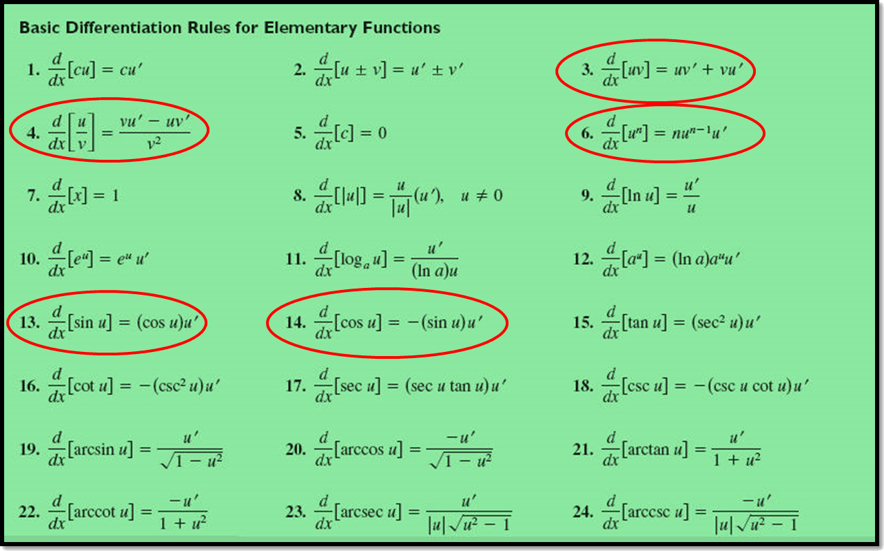 In figure derivation of elementary functions are shown.
