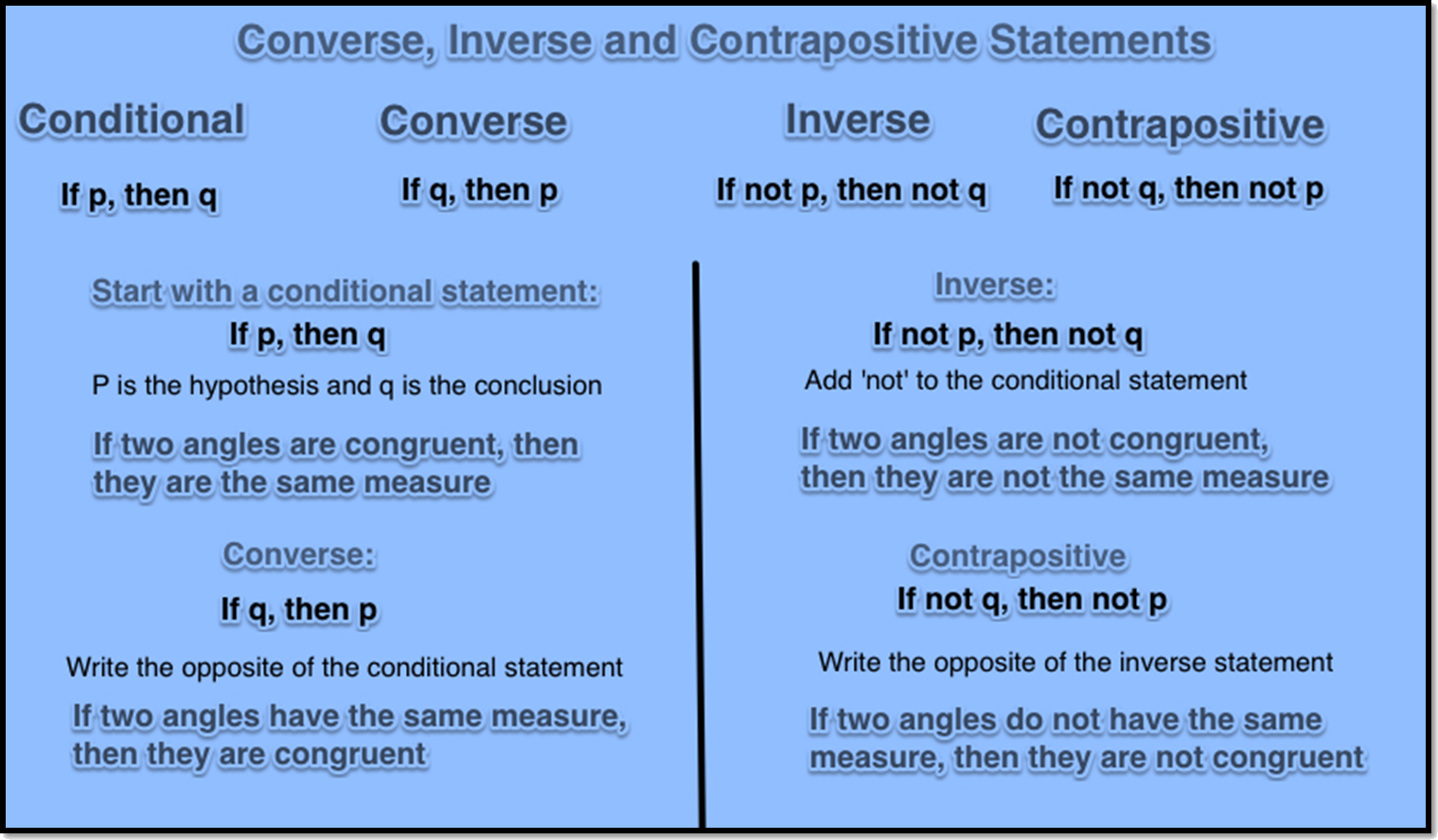 Converse, Inverse and Contrapositive Statements are shown.