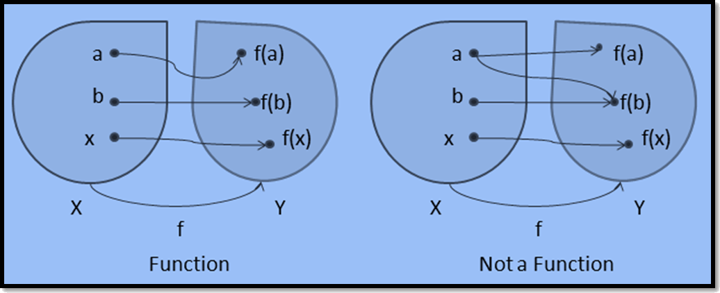 In figure condition of a function is given.