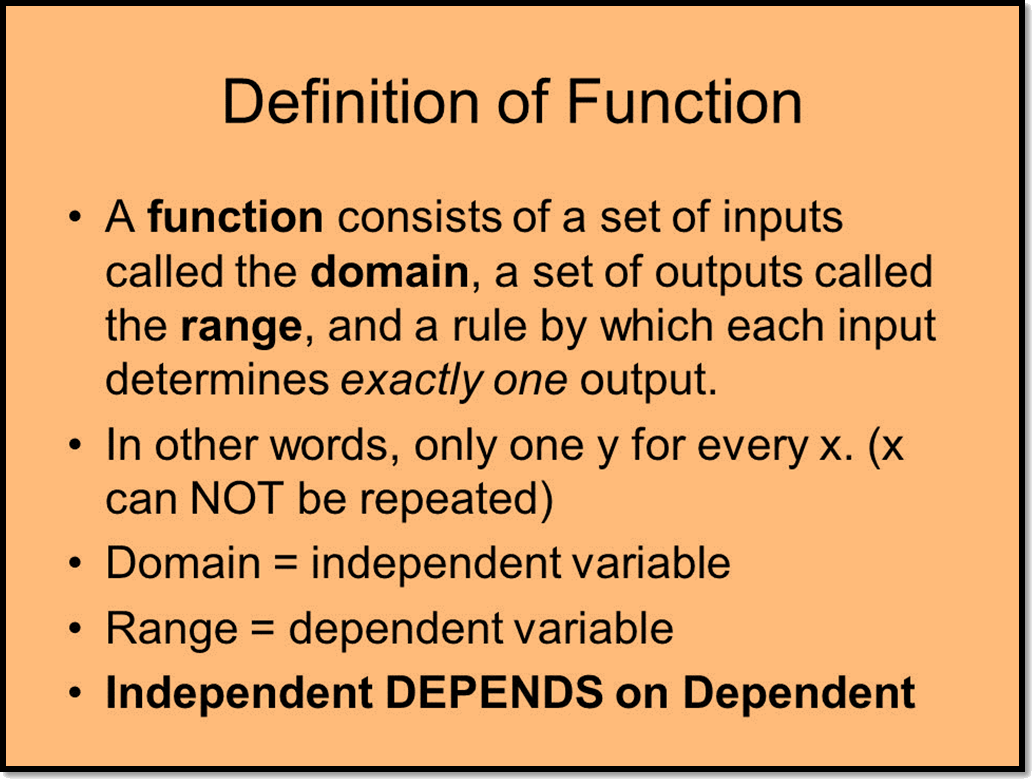 In figure definition of function is given.