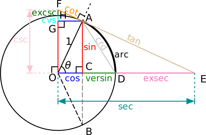 Unit-circle definitions:All of the trigonometric functions
