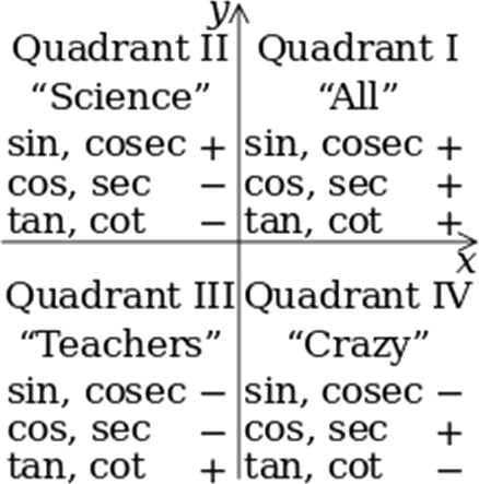 Four Quadrants