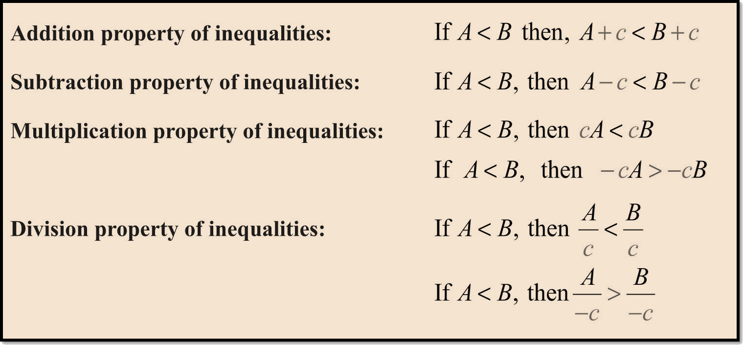 In figure properties of inequalities are shown.
