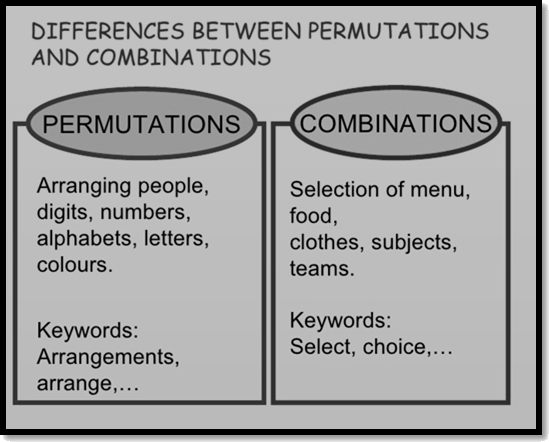Differences between permutation and combinations