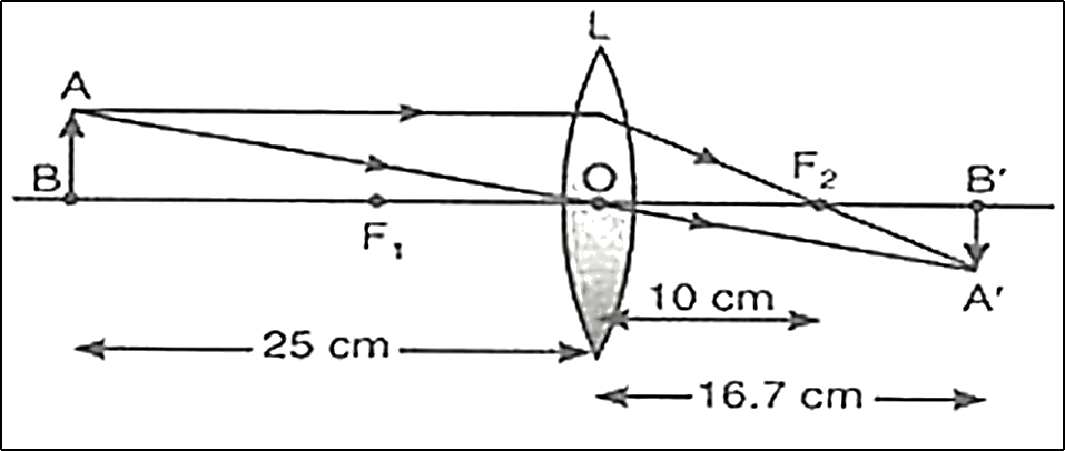 Draw the ray diagram and find the position