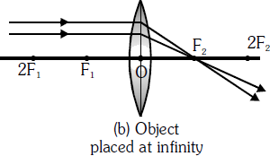 Object Placed at Infinity