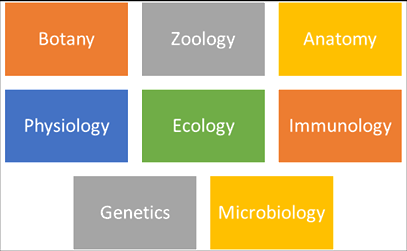 Divisions of Biology
