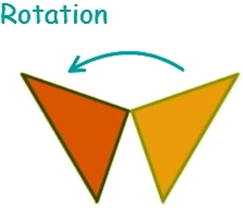 Types of Transformations: Rotation